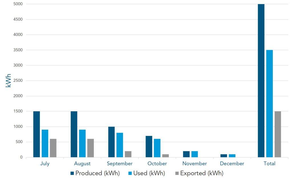 Case Study 11kw Solar Installation On Kilkenny Dairy Farm